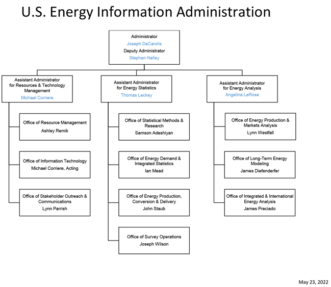 About Eia  Organization  US Energy Information Administration Eia