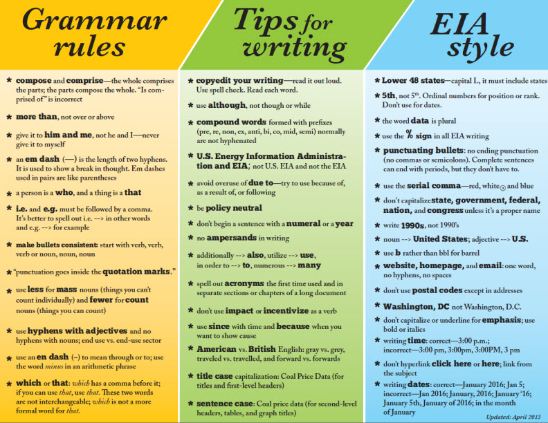 "rules from tips for writing on the web One response to ""6 tips for writing well for the web but the general rule of thumb is that most rules for good web writing in english get our latest tips."