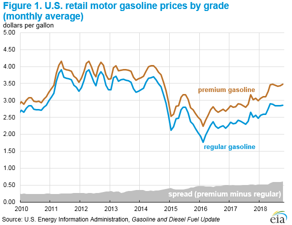 Figure 1. U.S. retail motor gasoline prices by grade (monthly average)
