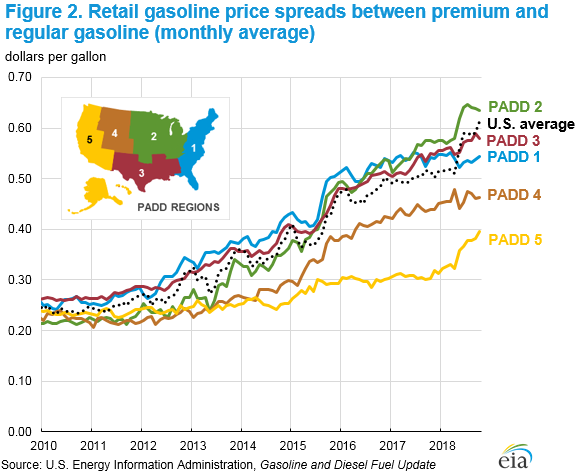 Figure 2. U.S. retail motor gasoline price spread between premiium and regular gasoline (monthly) average