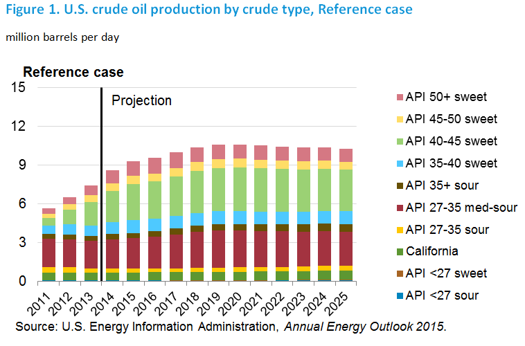 Figure 1. U.S. crude oil production by crude type, Reference case