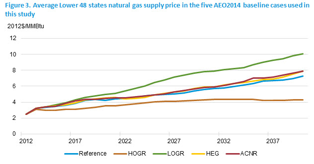 Increased LNG exports lead to increased natural gas prices. --EIA