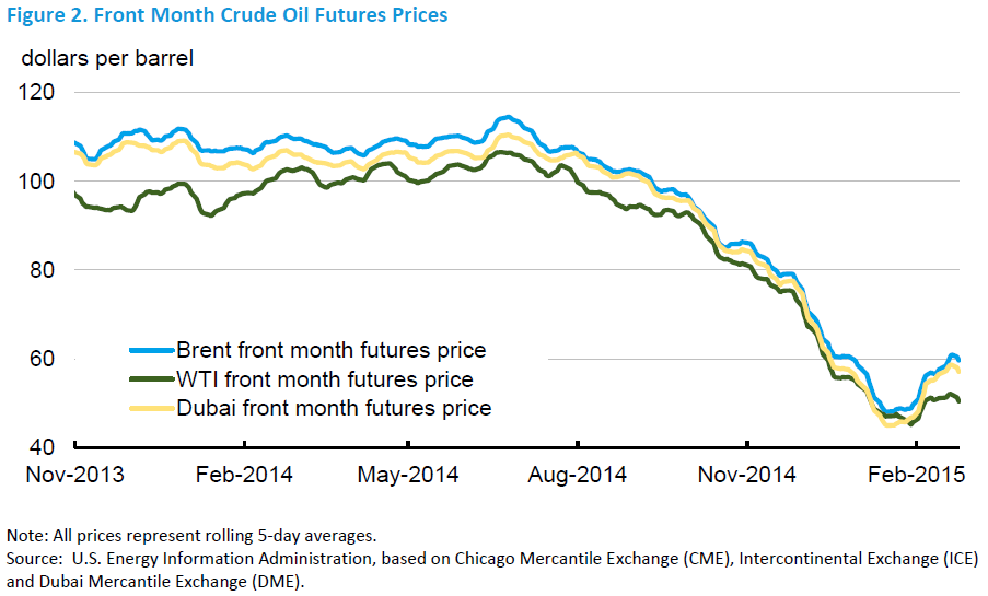 gas price projections Recent reports suggest that oil prices will fall dramatically over the coming years due to the large oversupply of oil and gas oil companies are using the latest.
