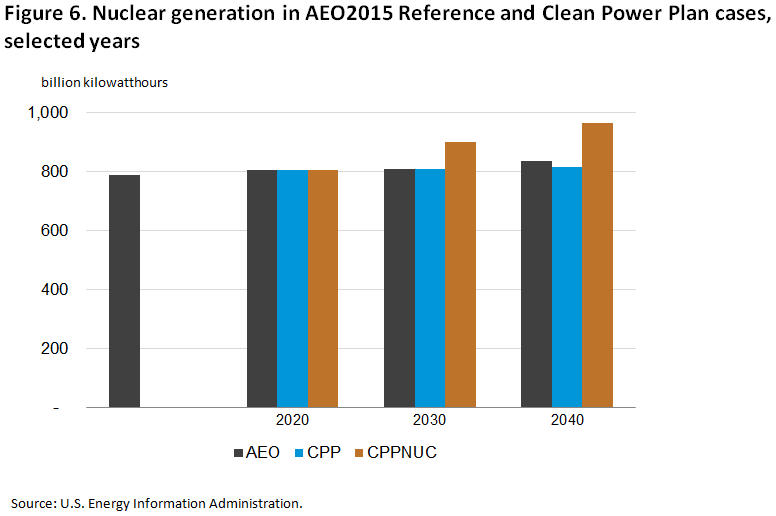 Analysis of the Impacts of the Clean Power Plan