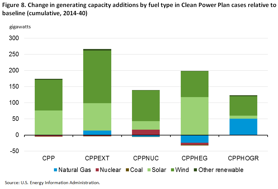 Analysis Of The Impacts Of The Clean Power Plan Energy
