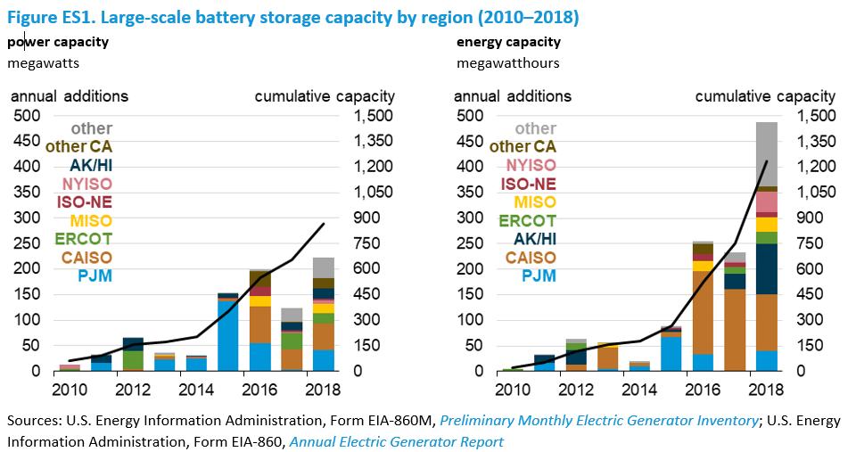 EIA - U S  Battery Storage Market Trends