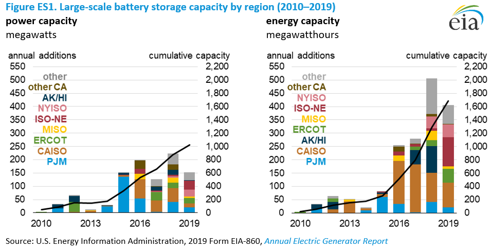 Figure ES1. Large-scale battery storage capacity by region (2010–2019)