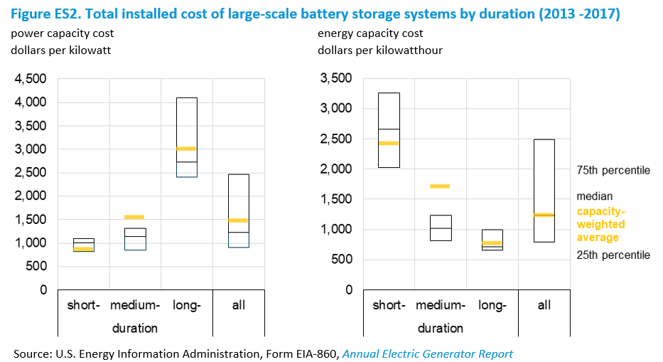 EIA - U S  Battery Storage Market Trends