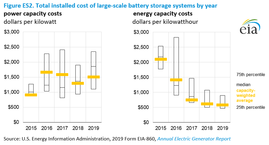 Figure ES2. Total installed cost of large-scale battery storage systems by year