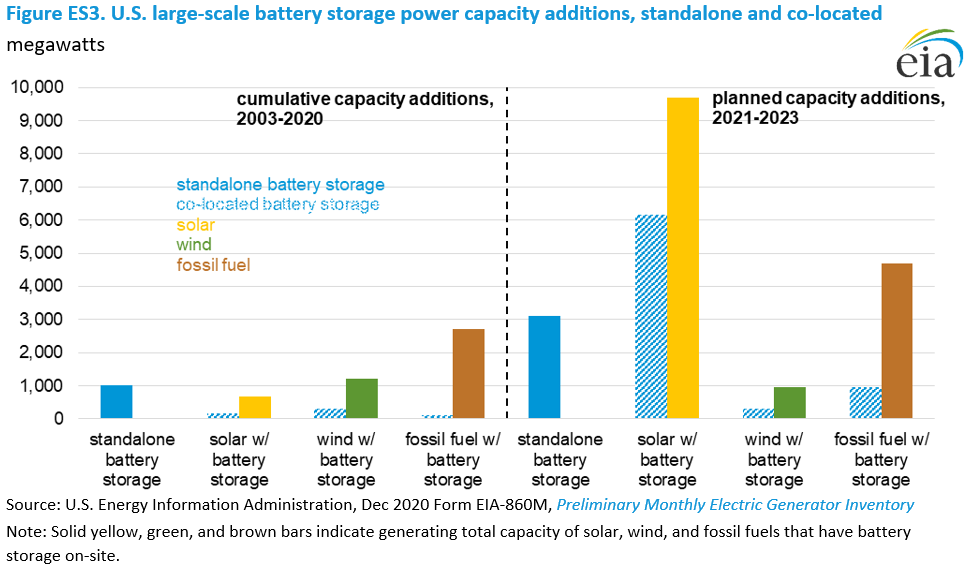 Figure ES3. U.S. large-scale battery storage power capacity additions, standalone and co-located
