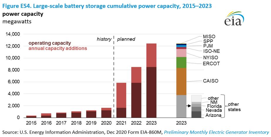 Figure ES4. Large-scale battery storage cumulative power capacity, 2015–2023
