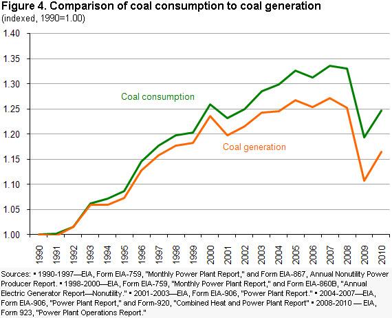 Coal U S Energy Information Administration Eia U S