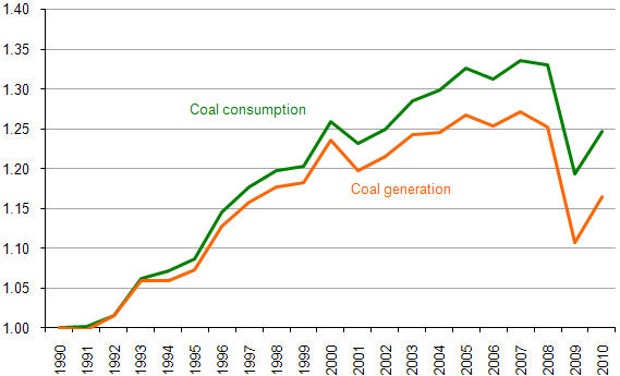 Figure 4. Comparison of Coal Consumption to Coal Generation
