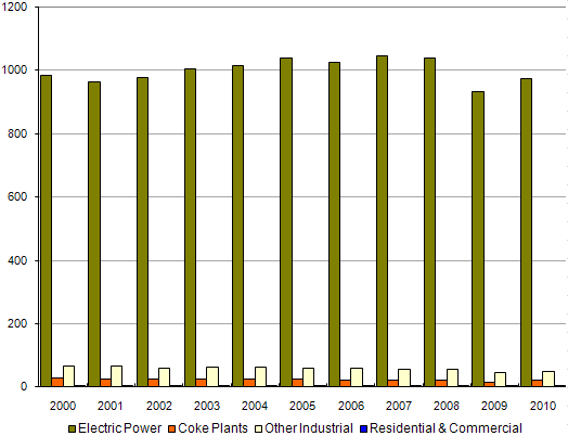 Figure 6. Coal Consumption by Sector, 2000-2009
