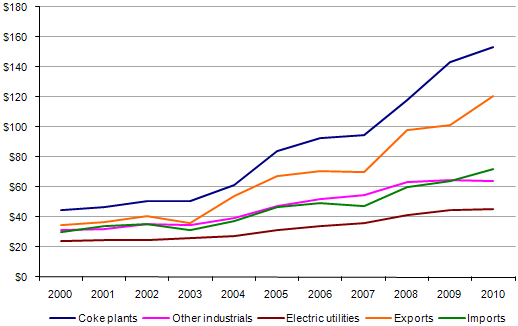 Figure 7.   Delivered Coal Prices, 2000-2010