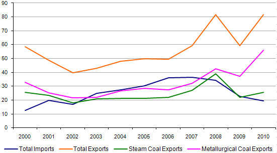 Figure 8. U.S. Coal Export and Imports, 2000-2009