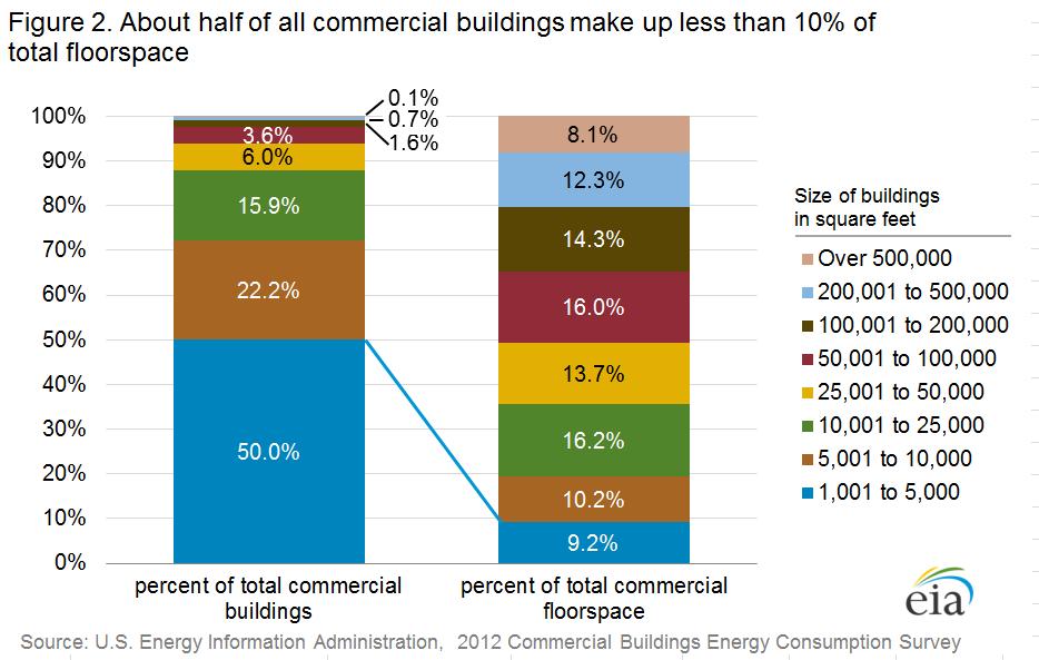 Commercial Buildings Energy Consumption Survey Cbecs
