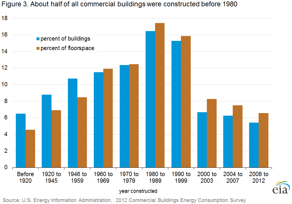 Average Age Of Us Office Buildings
