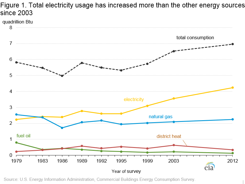 Total Electricity Usage Has Increased More Than The Other Energy Sources Since 2003
