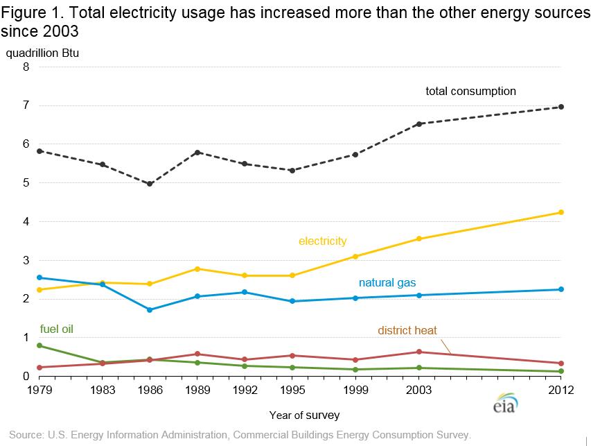 Natural Gas Usage Tracking Data