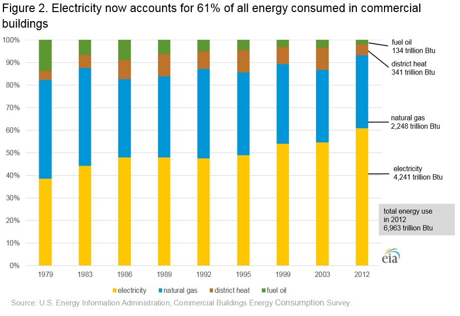 Cbecs 2012 Energy Usage Summary