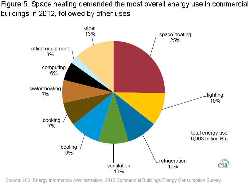CBECS 2012: Energy Usage Summary