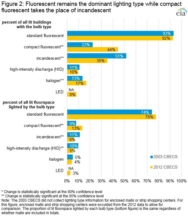 Commercial Lighting Types: CBECS 2012: Trends In Lighting In Commercial Buildings