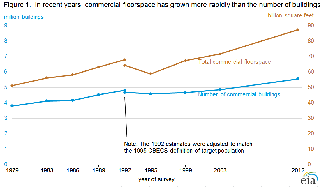 Figure 1.  In recent years, commercial floorspace has grown more rapidly than the number of buildings<br />