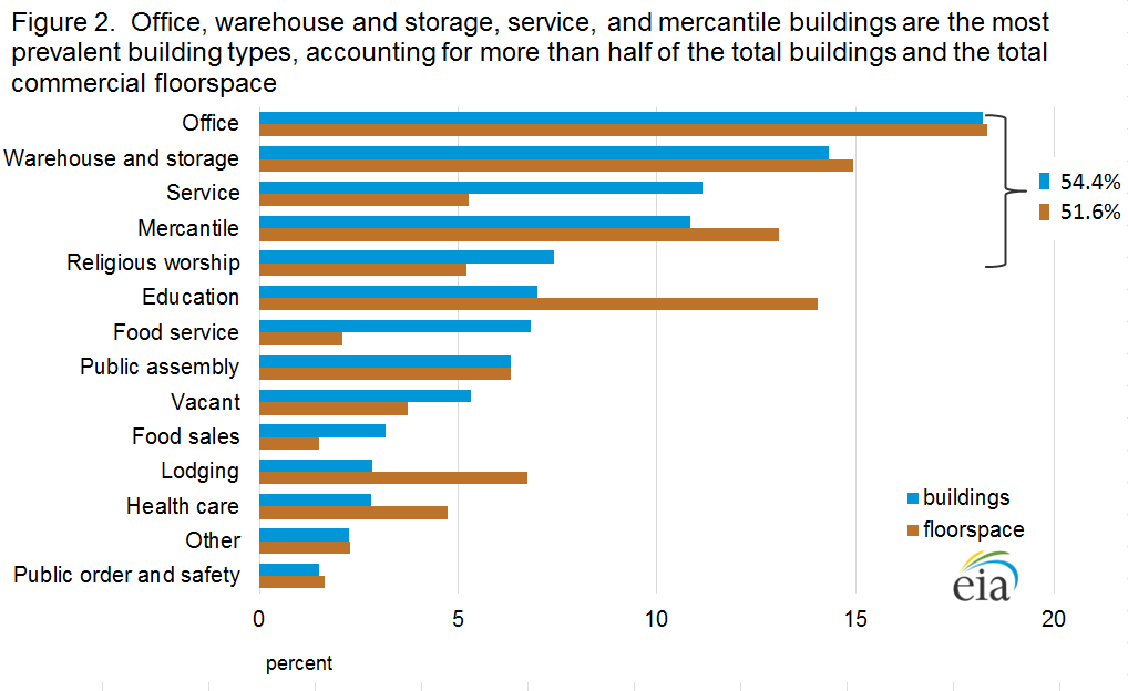 Figure 2.  Office, warehouse and storage, service, and mercantile buildings are the most prevalent building types, accounting for more than half of the total buildings and the total commercial floorspace