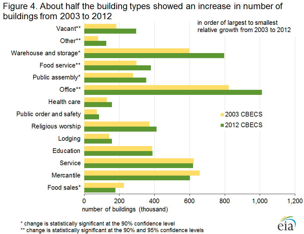 Figure 4. About half the building types showed an increase in number of buildings from 2003 to 2012