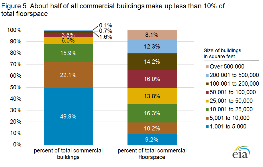 Figure 5. About half of all commercial buildings make up less than 10% of total floorspace