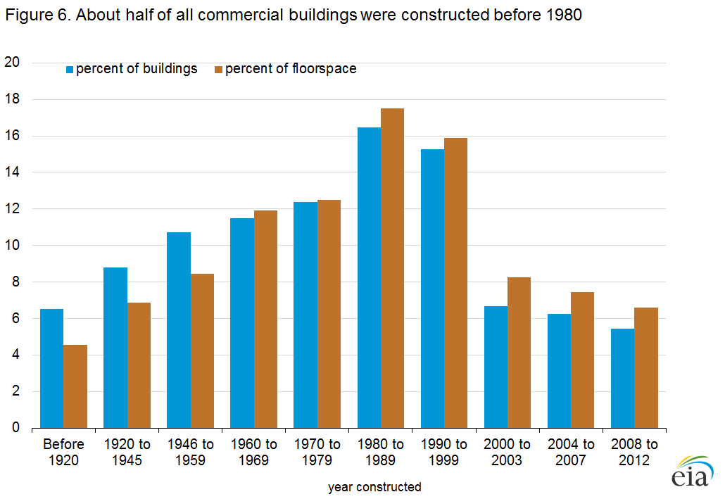 Figure 6. About half of all commercial buildings were constructed before 1980