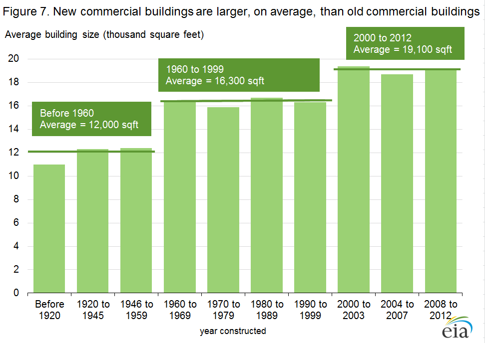 Figure 7. New commercial buildings are larger, on average, than old commercial buildings