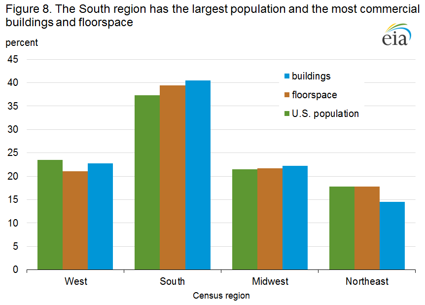 Figure 8. The South region has the largest population and the most commercial buildings and floorspace