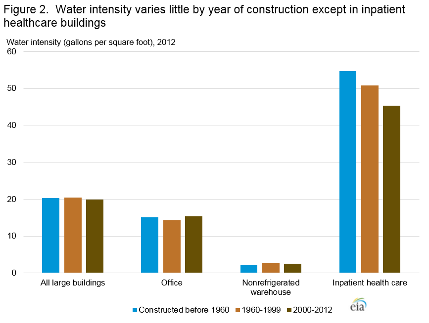 EIA: CBECS 2012 Water consumption in large buildings summary