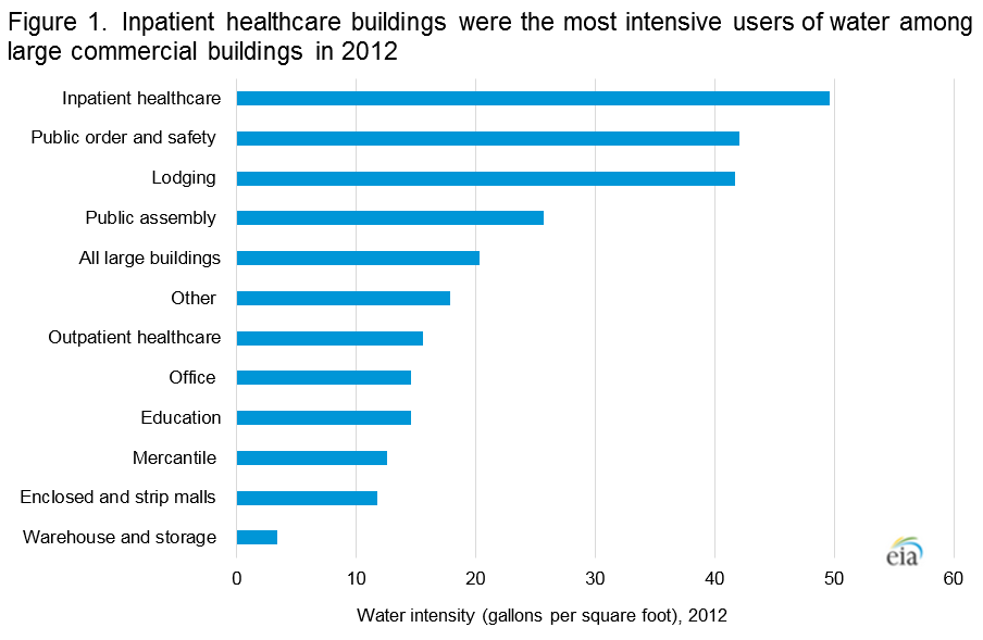 Water Consumption Per Person In Office Buildings