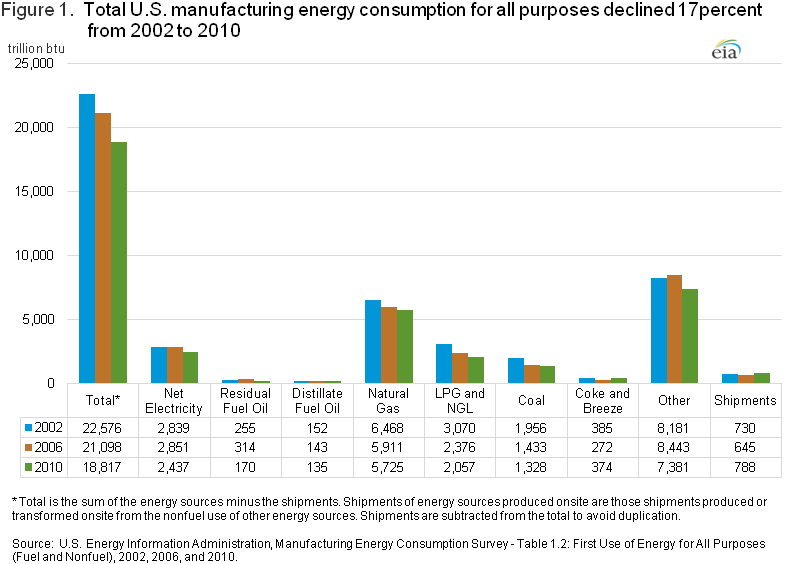 Graph showing total U.S. manufacturing energy consumption for all purposes has declined 17 percent from 2002 to 2010.