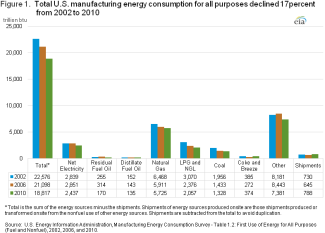 manufacturing energy consumption