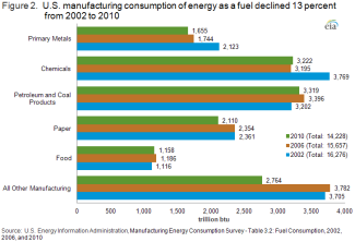 manufacturing energy consumption decline
