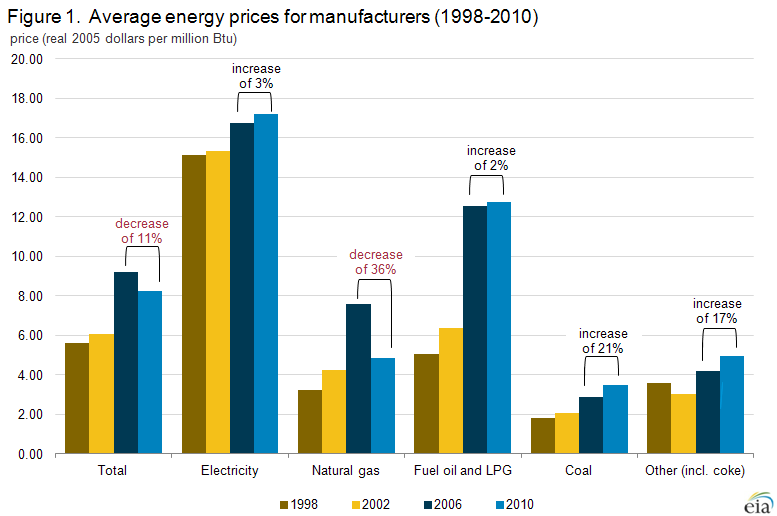 Manufacturing Energy Consumption Survey Mecs U S