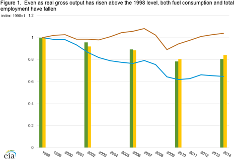 Manufacturing Energy Consumption Survey (MECS) - U S  Energy