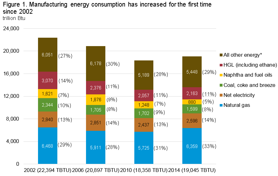 Graph showing manufacturing energy consumption has increased for the first time since 2002