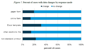 Figure 7. Percent of cases with data changes by response mode
