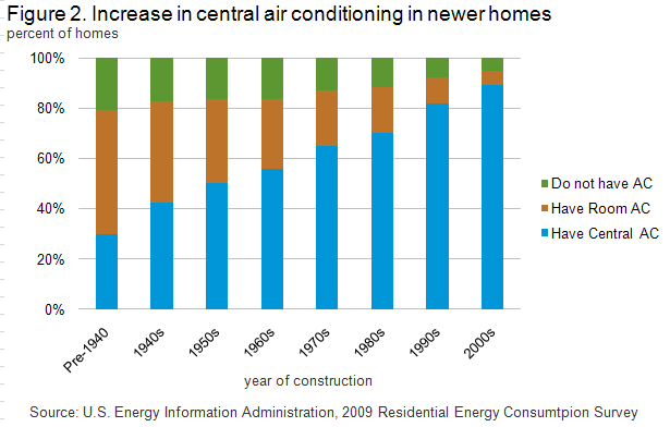 Residential Energy Consumption Survey Recs Analysis