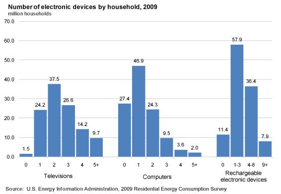 Residential Energy Consumption Survey Recs Analysis