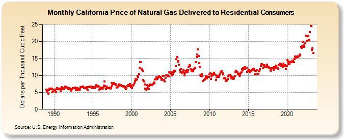california gas prices 2020