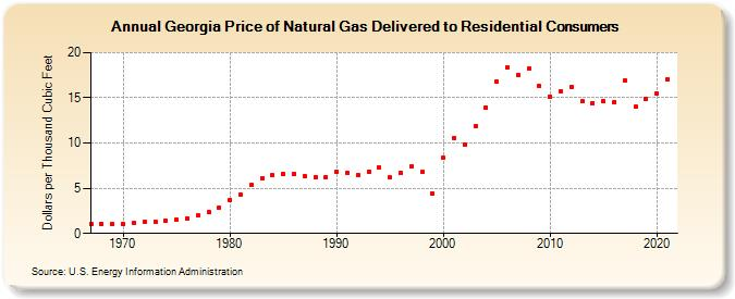 Georgia Natural Gas Price History