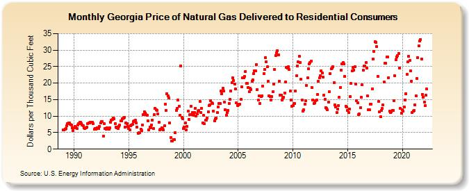 Georgia Natural Gas Price History