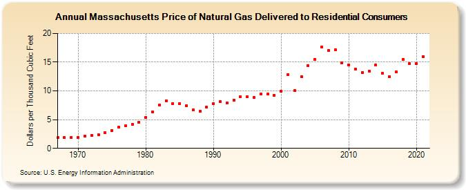 Convert Natural Gas Mcf To Pounds