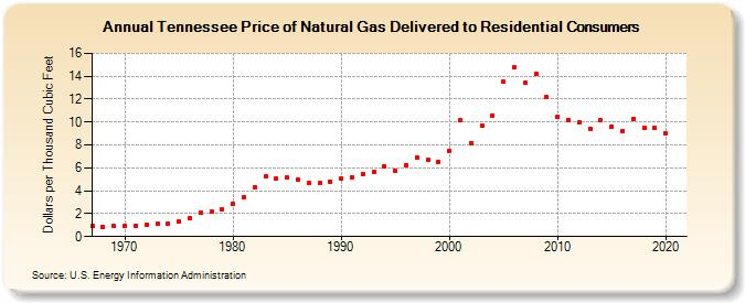 Gas Prices In Tennessee >> Tennessee Price Of Natural Gas Delivered To Residential